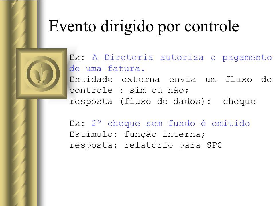Evento dirigido por controle