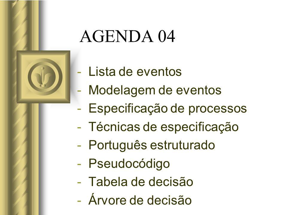 AGENDA 04 Lista de eventos Modelagem de eventos