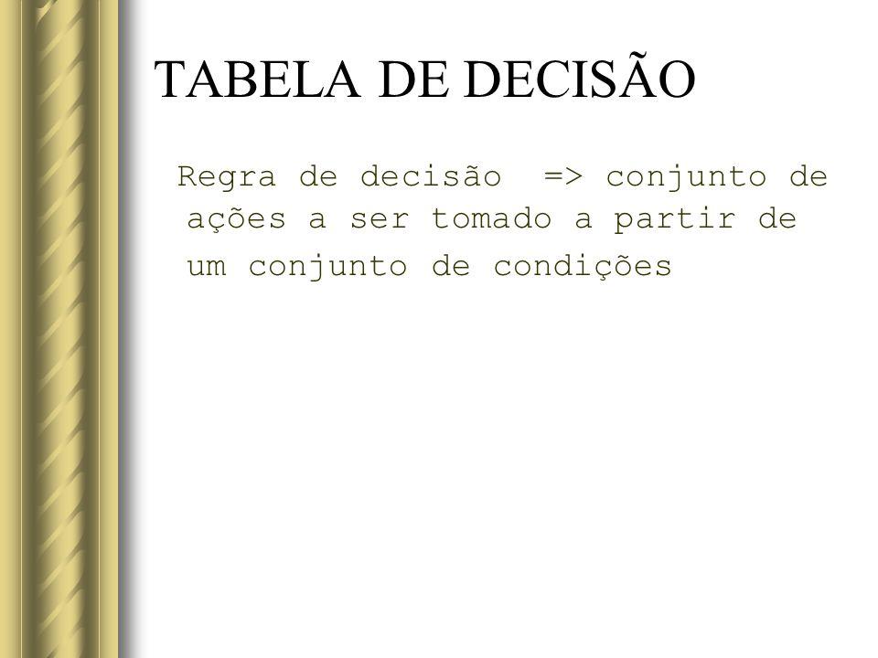 TABELA DE DECISÃO Regra de decisão => conjunto de ações a ser tomado a partir de um conjunto de condições.