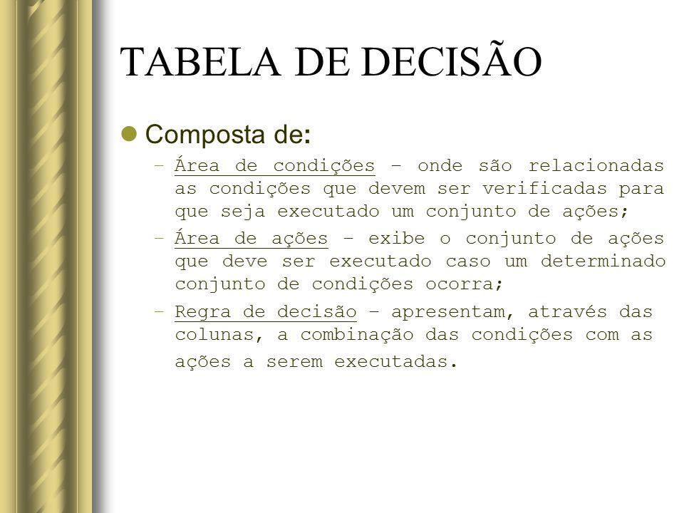 TABELA DE DECISÃO Composta de:
