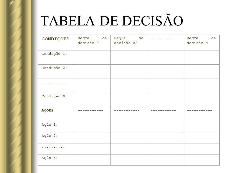 TABELA DE DECISÃO CONDIÇÕES Regra de decisão 01 Regra de decisão 02
