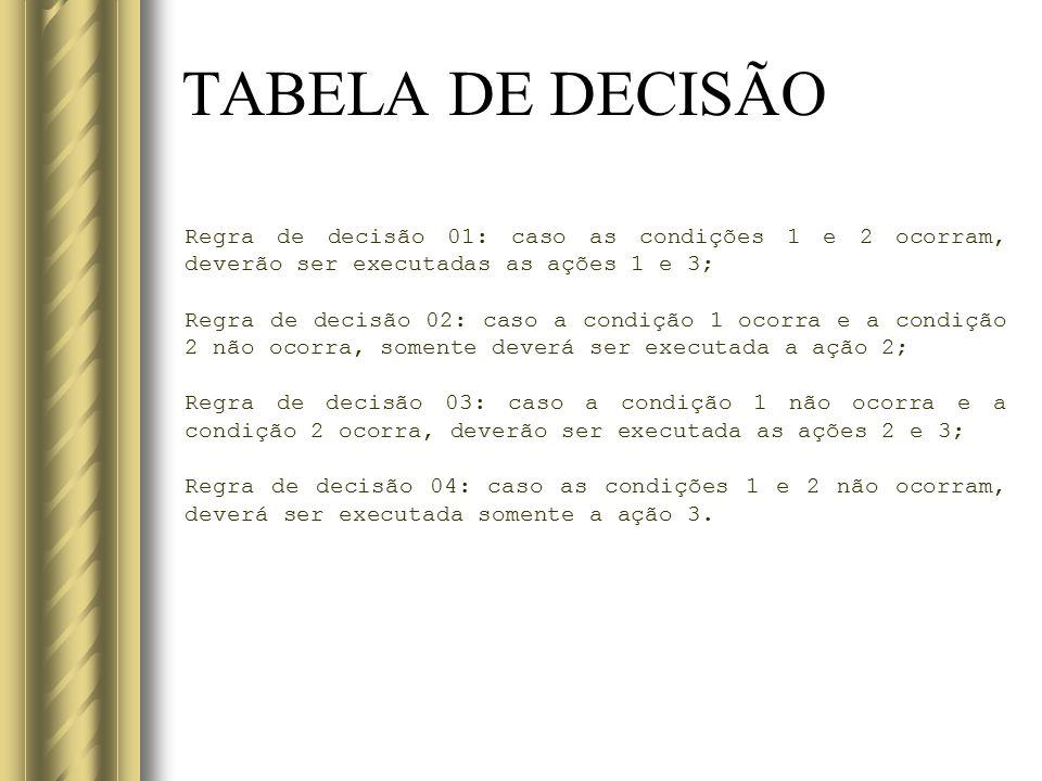 TABELA DE DECISÃO Regra de decisão 01: caso as condições 1 e 2 ocorram, deverão ser executadas as ações 1 e 3;