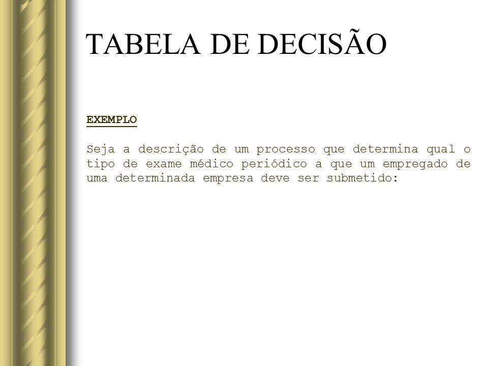 TABELA DE DECISÃO EXEMPLO