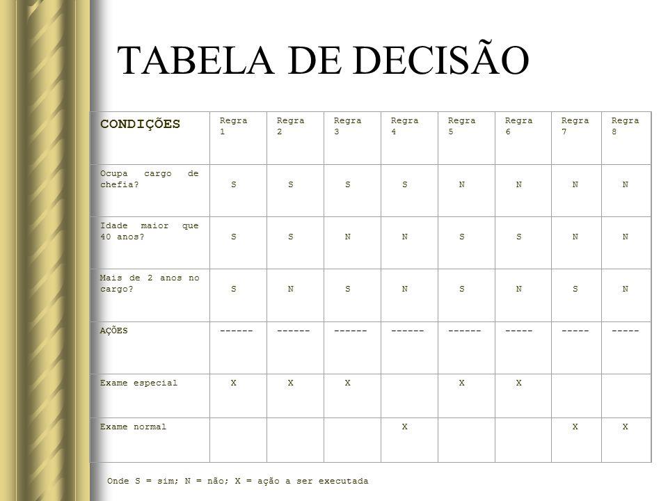 TABELA DE DECISÃO CONDIÇÕES Regra 1 Regra 2 Regra 3 Regra 4 Regra 5
