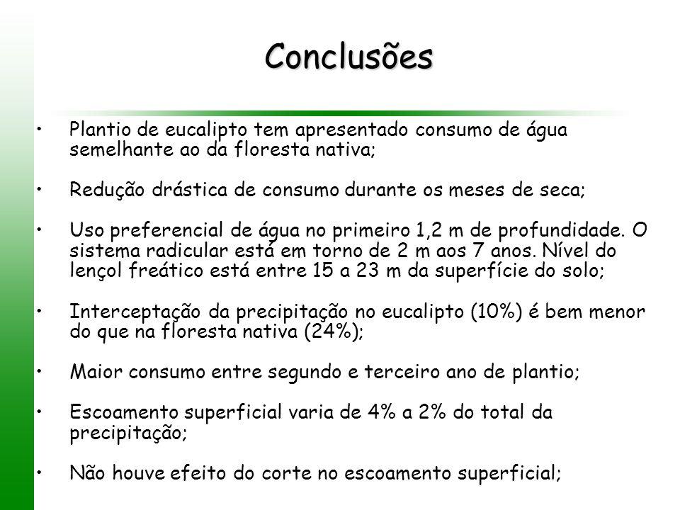 Conclusões Plantio de eucalipto tem apresentado consumo de água semelhante ao da floresta nativa;