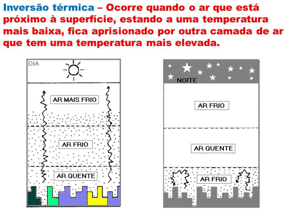 Inversão térmica – Ocorre quando o ar que está próximo à superfície, estando a uma temperatura mais baixa, fica aprisionado por outra camada de ar que tem uma temperatura mais elevada.