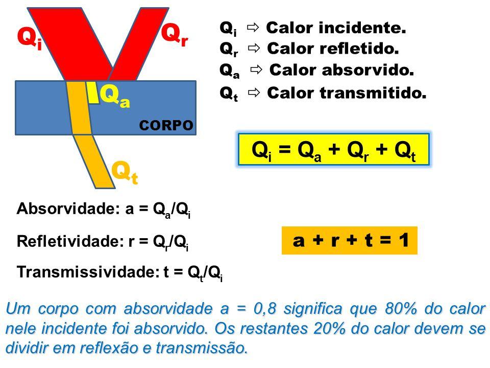Qr Qi Qa Qt Qi = Qa + Qr + Qt a + r + t = 1 Qi  Calor incidente.