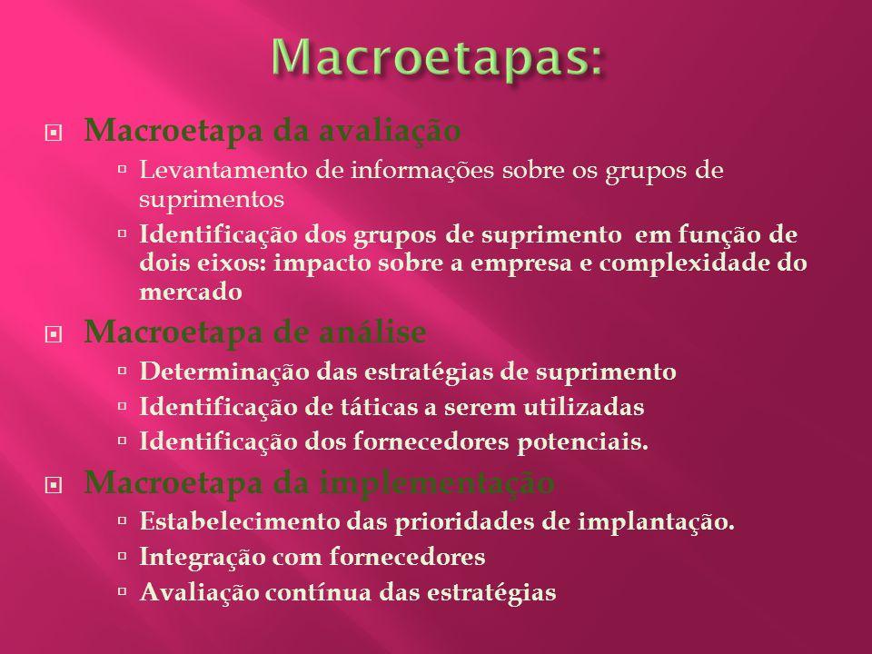 Macroetapas: Macroetapa da avaliação Macroetapa de análise