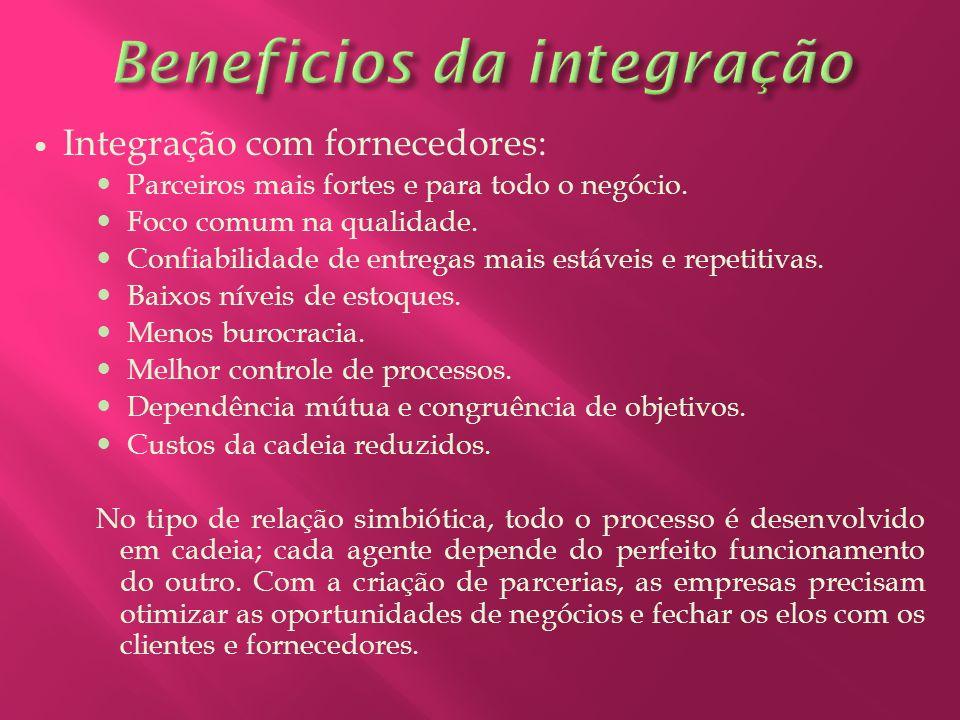 Beneficios da integração