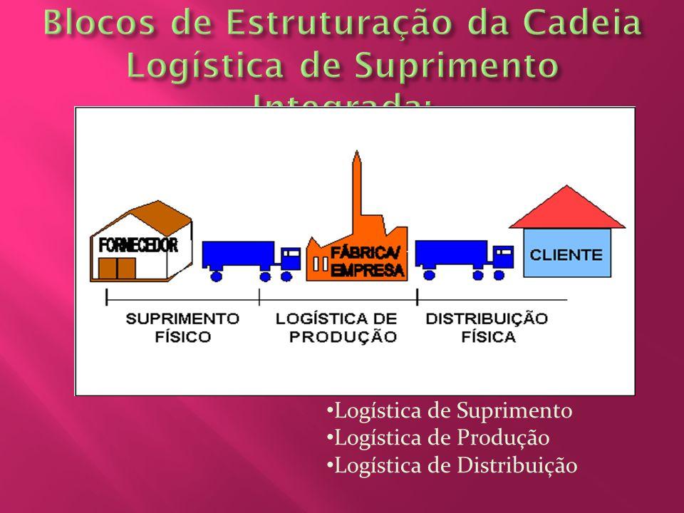 Blocos de Estruturação da Cadeia Logística de Suprimento Integrada: