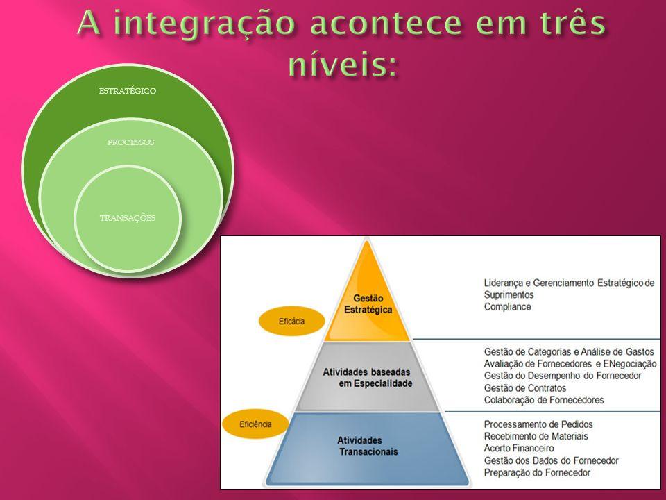 A integração acontece em três níveis: