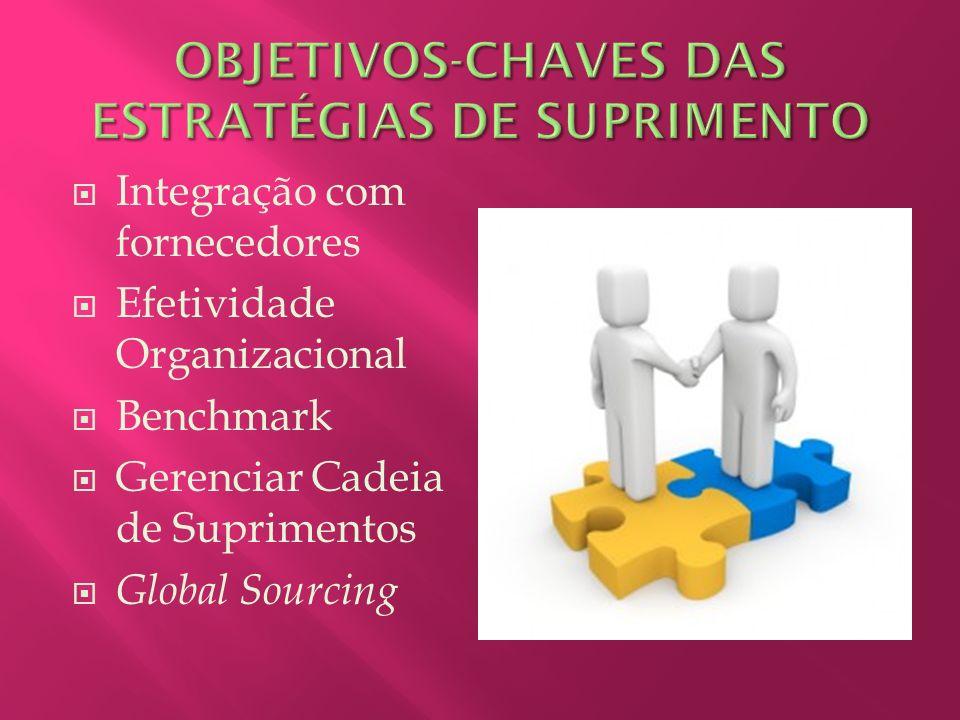 OBJETIVOS-CHAVES DAS ESTRATÉGIAS DE SUPRIMENTO