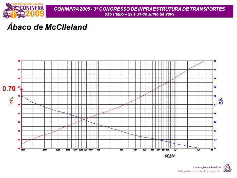 Ábaco de McClleland 0.70