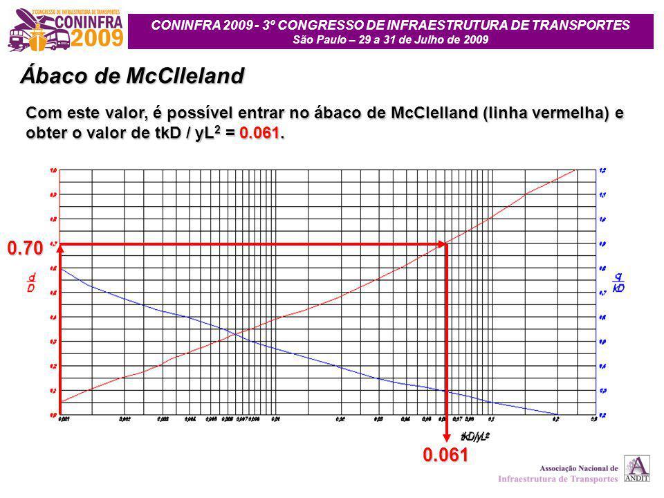 Ábaco de McClleland Com este valor, é possível entrar no ábaco de McClelland (linha vermelha) e obter o valor de tkD / yL2 = 0.061.