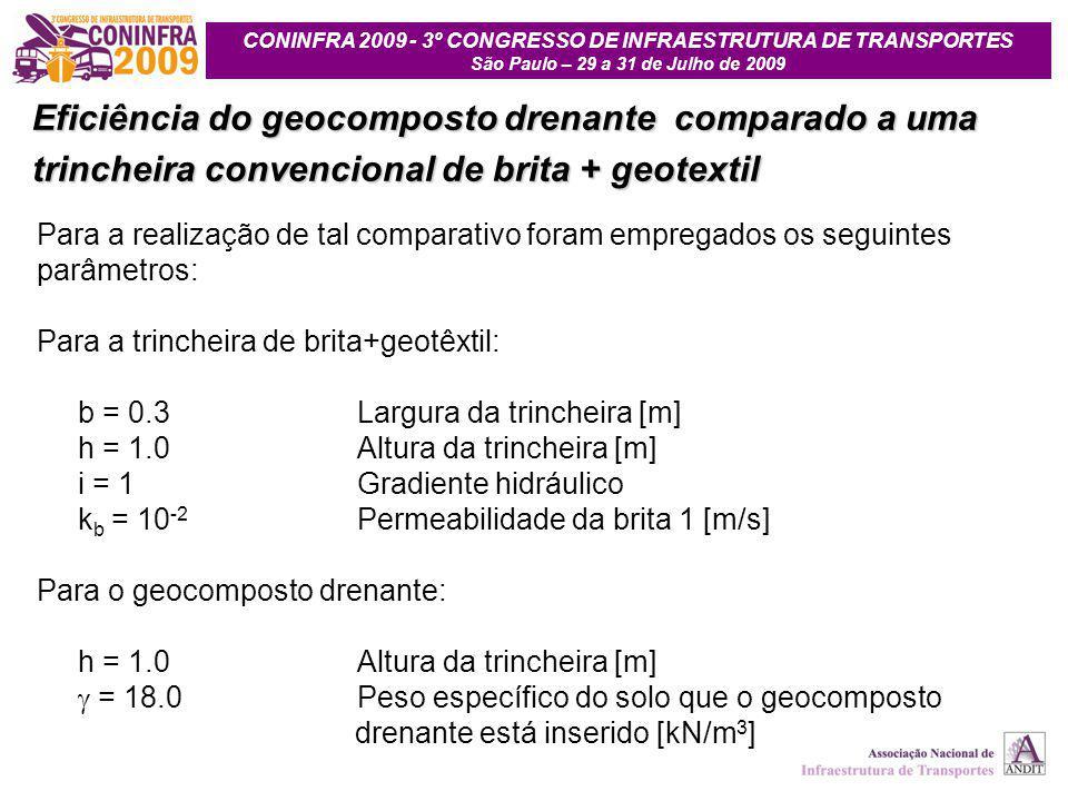 Eficiência do geocomposto drenante comparado a uma trincheira convencional de brita + geotextil