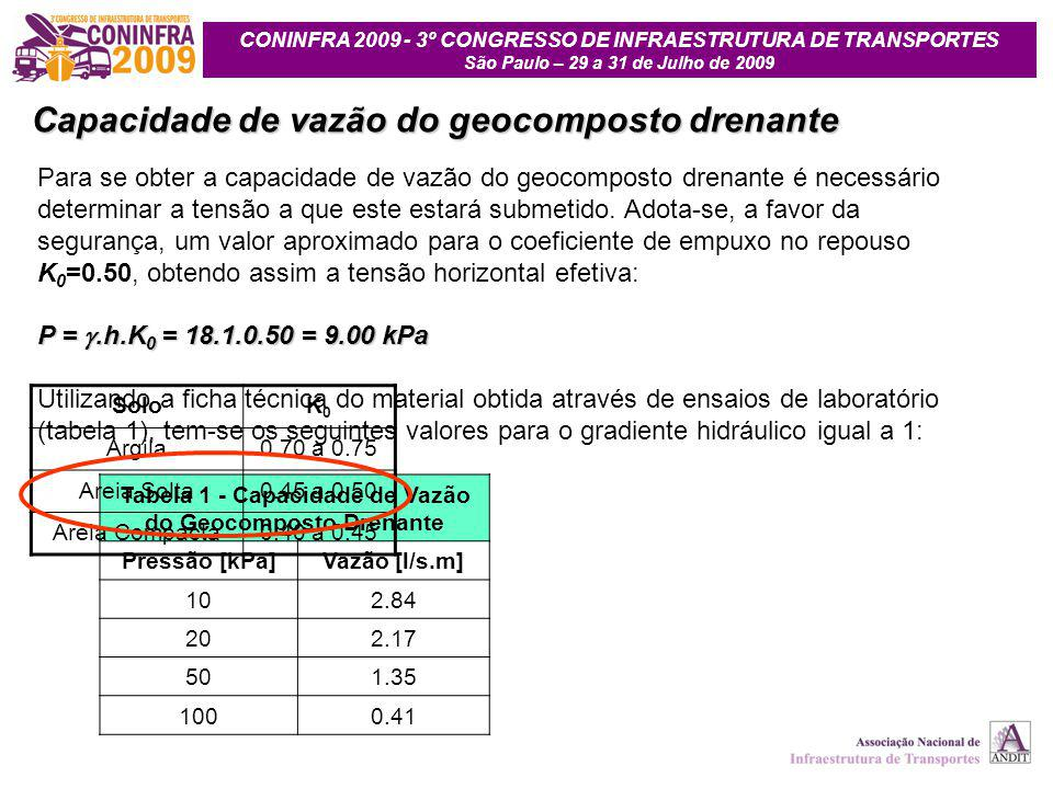 Tabela 1 - Capacidade de Vazão do Geocomposto Drenante
