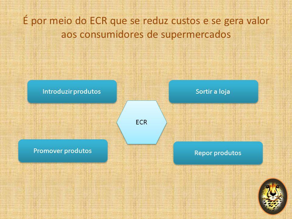 É por meio do ECR que se reduz custos e se gera valor aos consumidores de supermercados