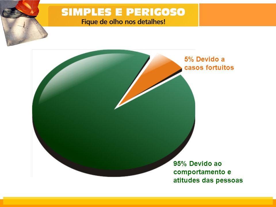 5% Devido a casos fortuitos