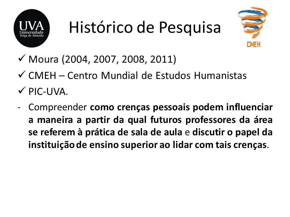 Histórico de Pesquisa Moura (2004, 2007, 2008, 2011)