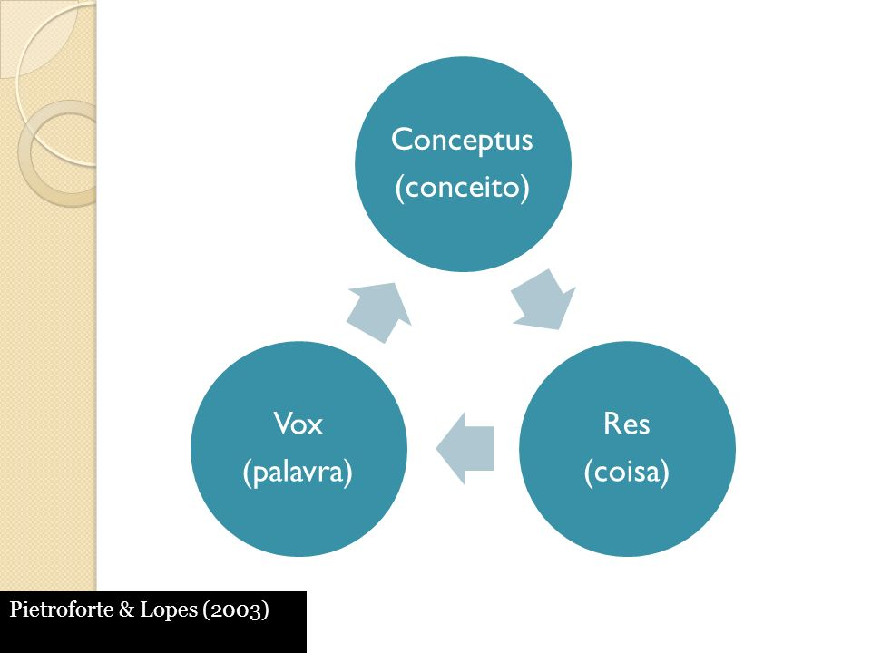 Pietroforte & Lopes (2003) (conceito) Conceptus (coisa) Res (palavra)