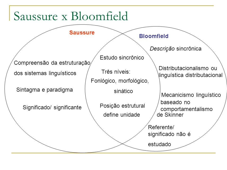 Saussure x Bloomfield Saussure Bloomfield Descrição sincrônica