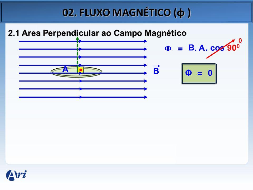 02. FLUXO MAGNÉTICO (φ ) 2.1 Area Perpendicular ao Campo Magnético Φ =