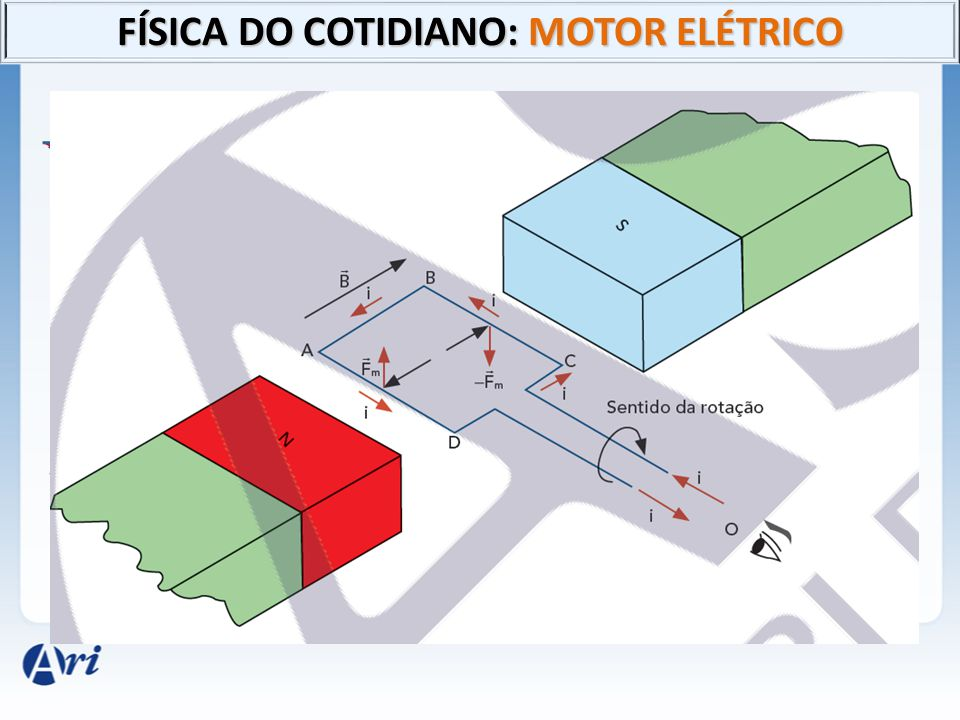 FÍSICA DO COTIDIANO: MOTOR ELÉTRICO