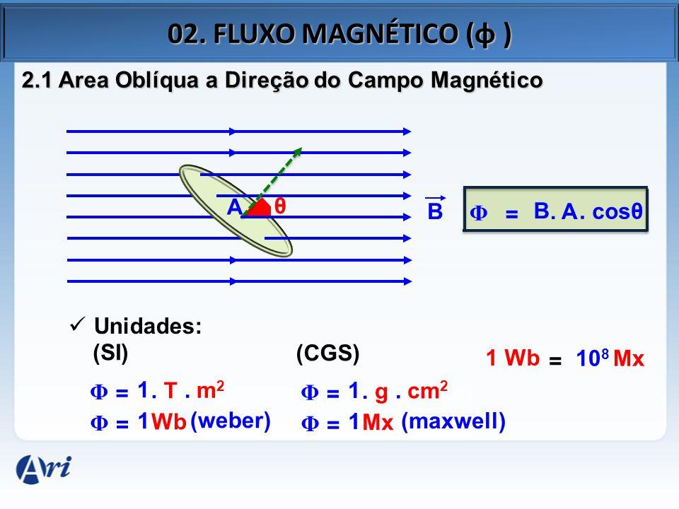 02. FLUXO MAGNÉTICO (φ ) 2.1 Area Oblíqua a Direção do Campo Magnético