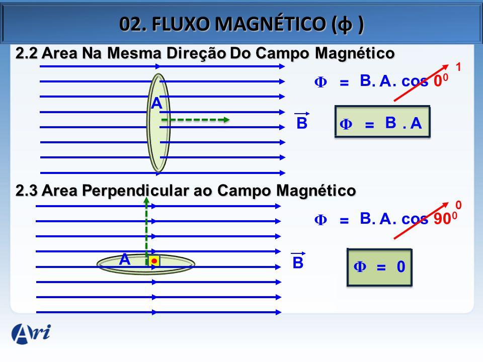 02. FLUXO MAGNÉTICO (φ ) 2.2 Area Na Mesma Direção Do Campo Magnético