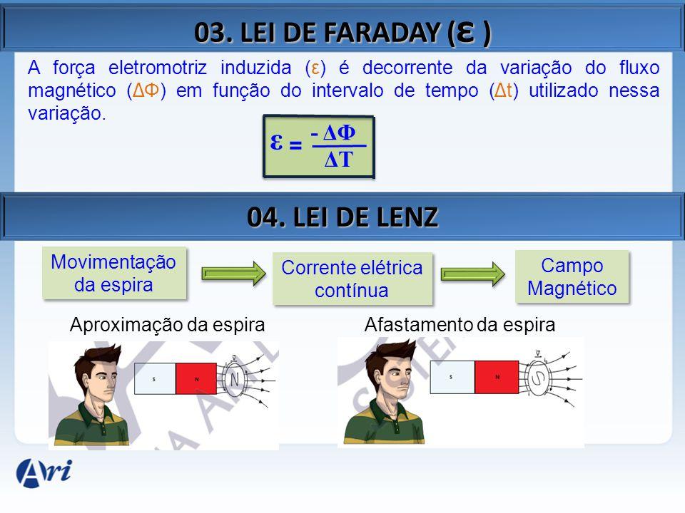 03. LEI DE FARADAY (ε ) 04. LEI DE LENZ