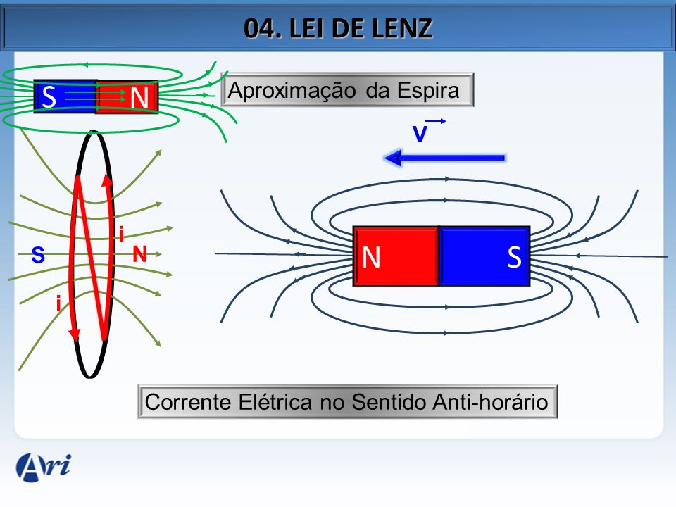 S N N S 04. LEI DE LENZ Aproximação da Espira V i S N i