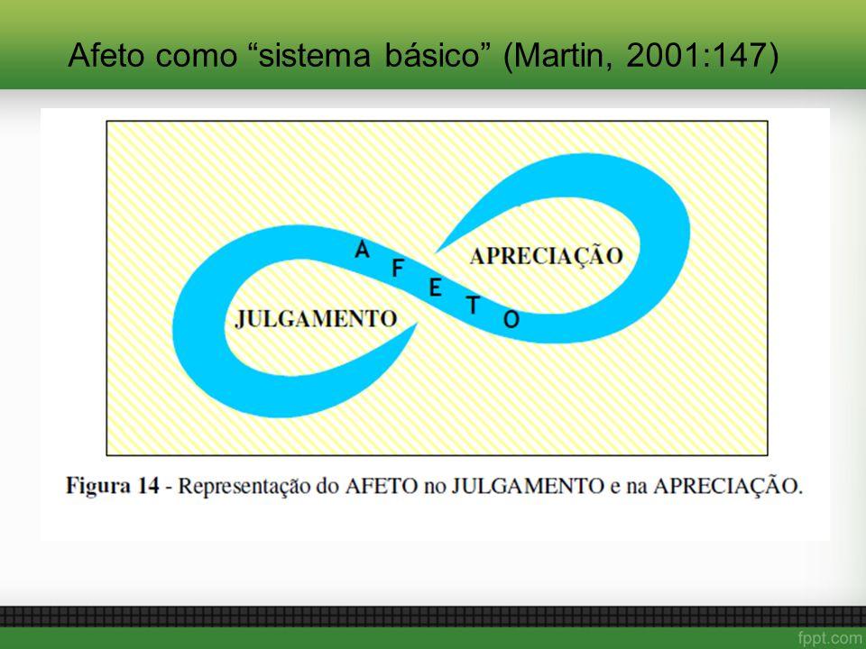 Afeto como sistema básico (Martin, 2001:147)