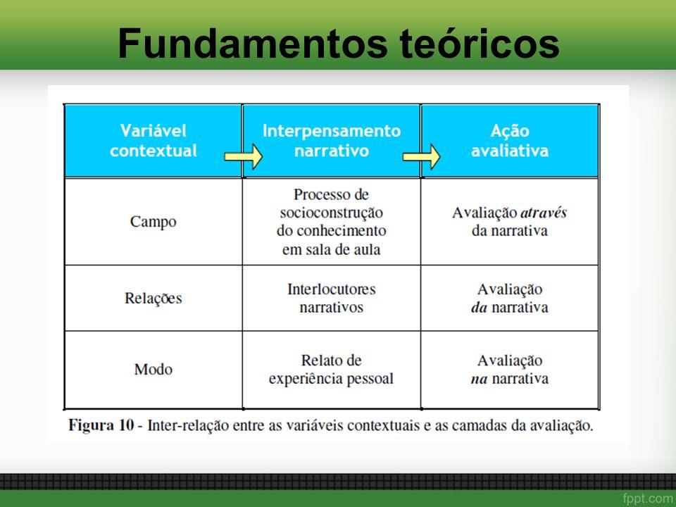 Fundamentos teóricos