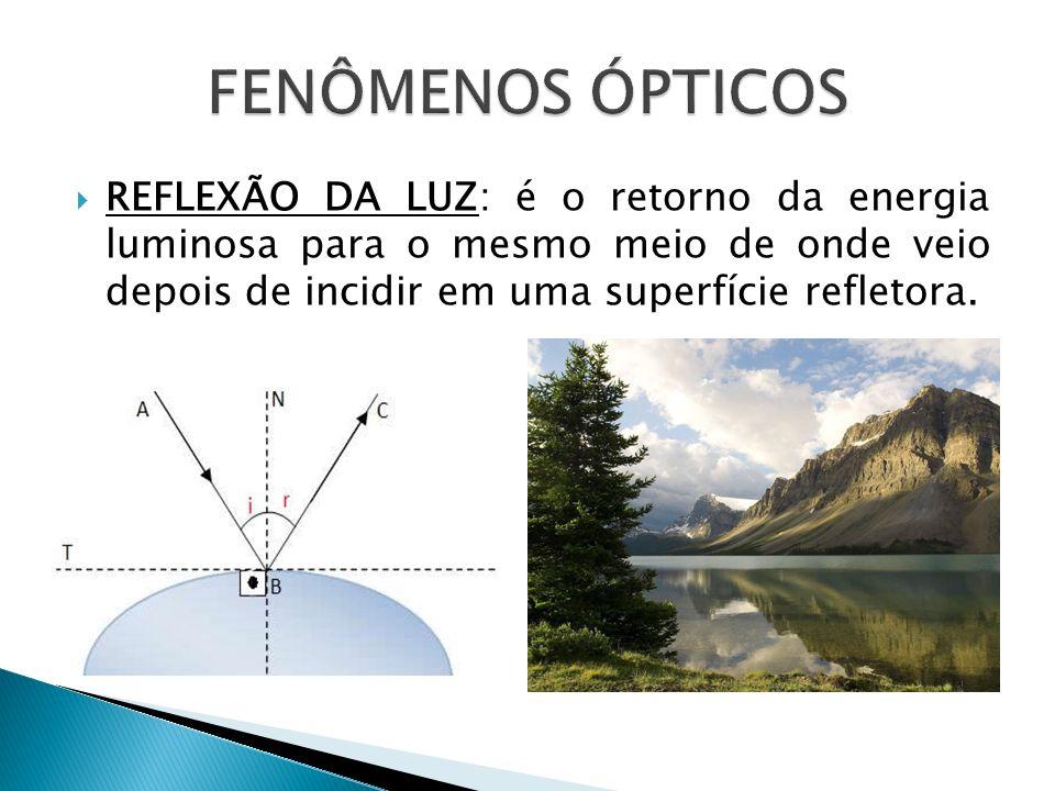 FENÔMENOS ÓPTICOSREFLEXÃO DA LUZ: é o retorno da energia luminosa para o mesmo meio de onde veio depois de incidir em uma superfície refletora.