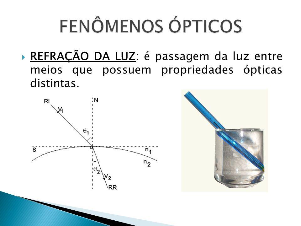 FENÔMENOS ÓPTICOSREFRAÇÃO DA LUZ: é passagem da luz entre meios que possuem propriedades ópticas distintas.