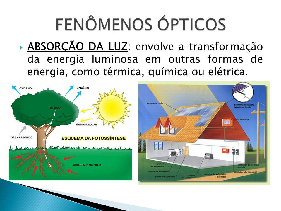 FENÔMENOS ÓPTICOS ABSORÇÃO DA LUZ: envolve a transformação da energia luminosa em outras formas de energia, como térmica, química ou elétrica.