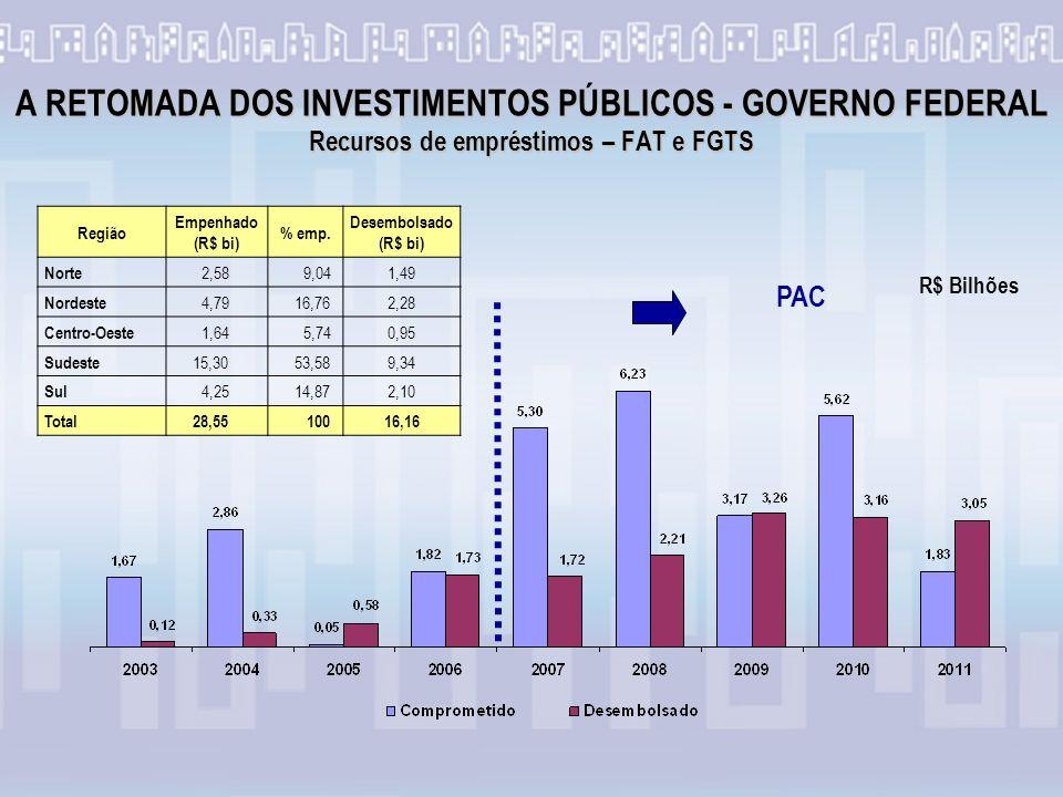 A RETOMADA DOS INVESTIMENTOS PÚBLICOS - GOVERNO FEDERAL Recursos de empréstimos – FAT e FGTS