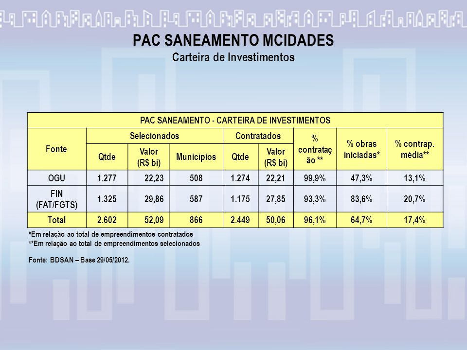 PAC SANEAMENTO MCIDADES Carteira de Investimentos