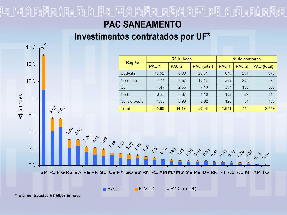PAC SANEAMENTO Investimentos contratados por UF*
