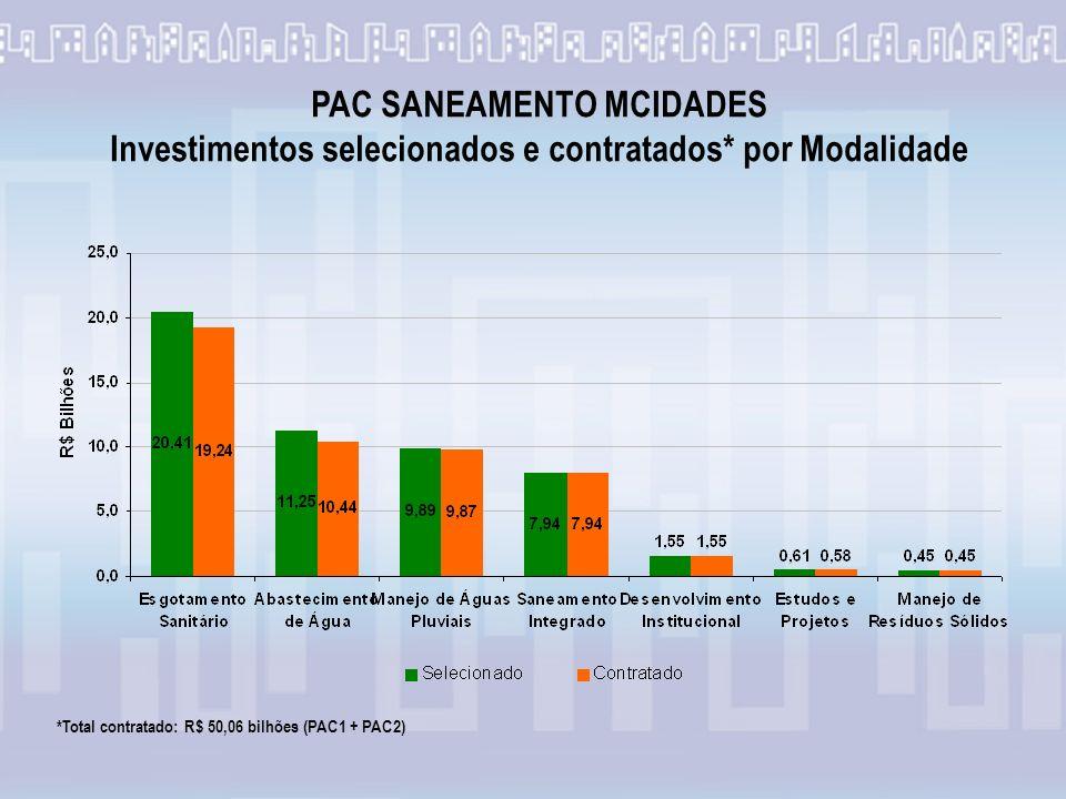 PAC SANEAMENTO MCIDADES Investimentos selecionados e contratados