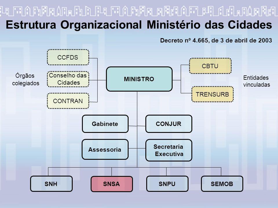Estrutura Organizacional Ministério das Cidades