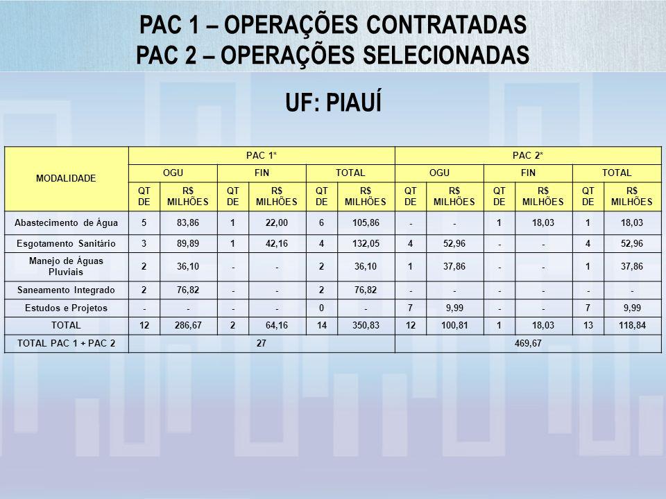 PAC 1 – OPERAÇÕES CONTRATADAS PAC 2 – OPERAÇÕES SELECIONADAS UF: PIAUÍ