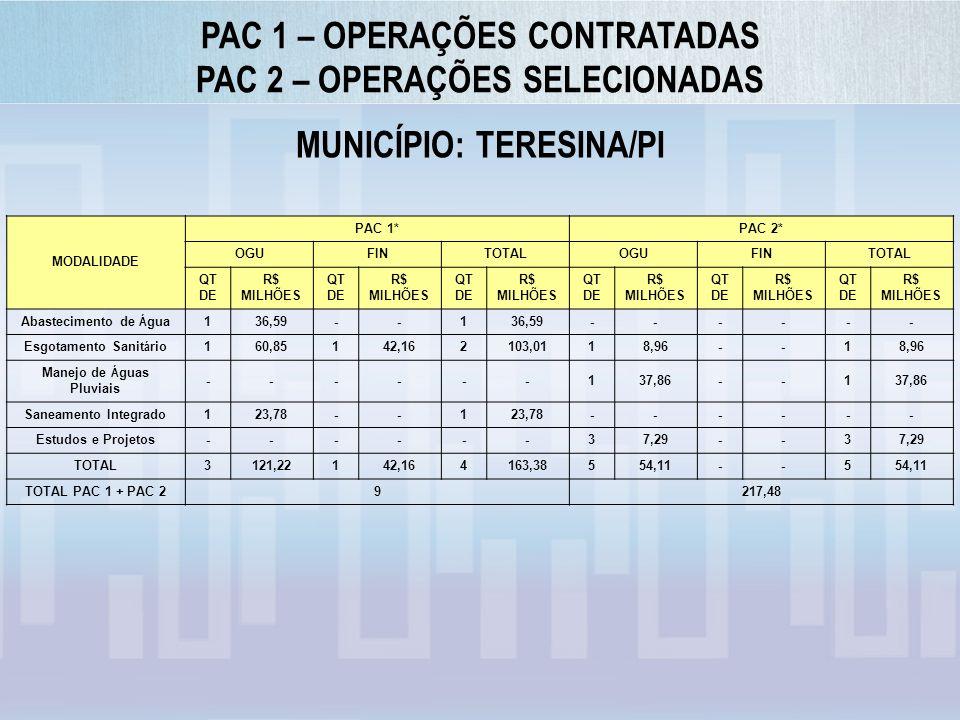 PAC 1 – OPERAÇÕES CONTRATADAS PAC 2 – OPERAÇÕES SELECIONADAS
