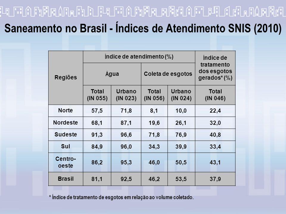 Saneamento no Brasil - Índices de Atendimento SNIS (2010)