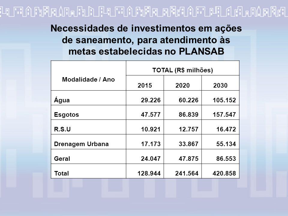 Necessidades de investimentos em ações de saneamento, para atendimento às metas estabelecidas no PLANSAB