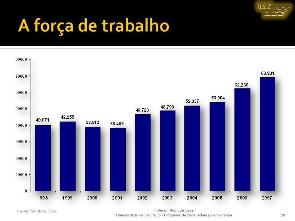 A força de trabalho 10 Fuente: Petrobras, 2007.