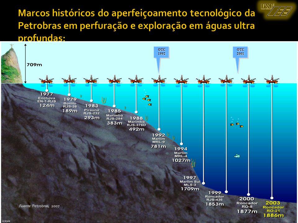 Marcos históricos do aperfeiçoamento tecnológico da Petrobras em perfuração e exploração em águas ultra profundas: