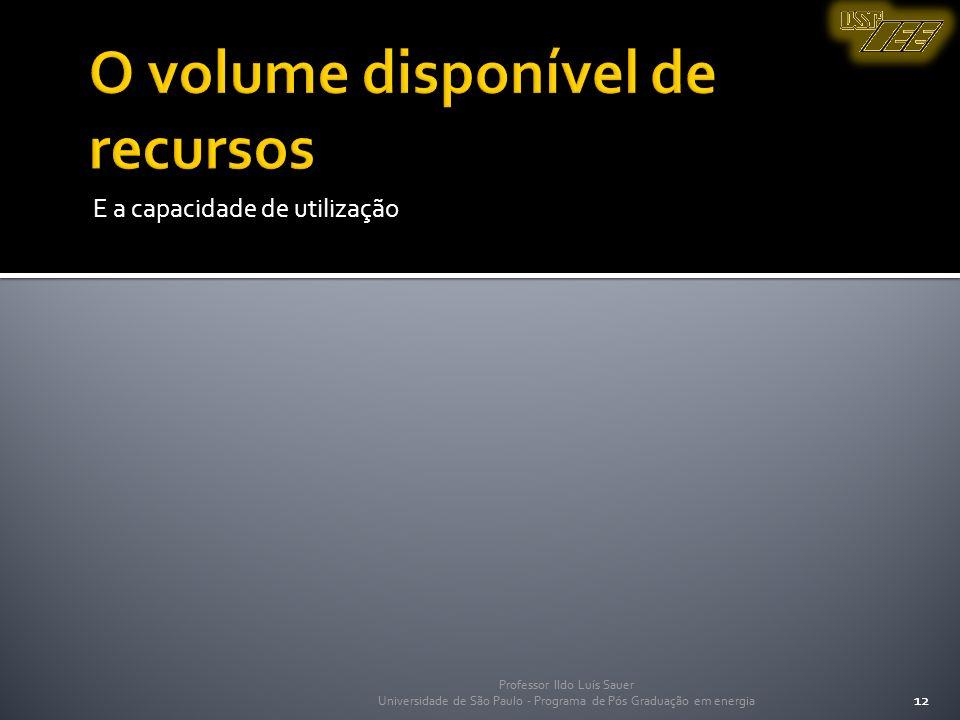 O volume disponível de recursos