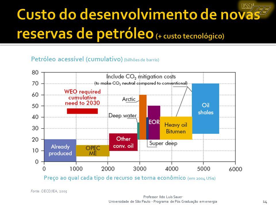 Custo do desenvolvimento de novas reservas de petróleo (+ custo tecnológico)