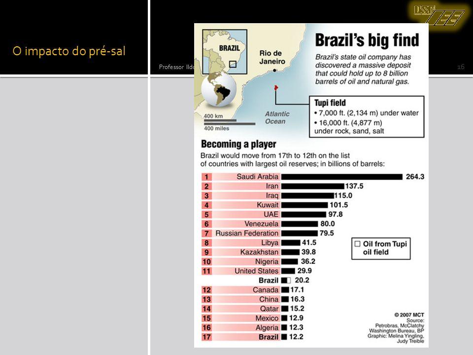 O impacto do pré-sal Professor Ildo Luís Sauer Universidade de São Paulo - Programa de Pós Graduação em energia.